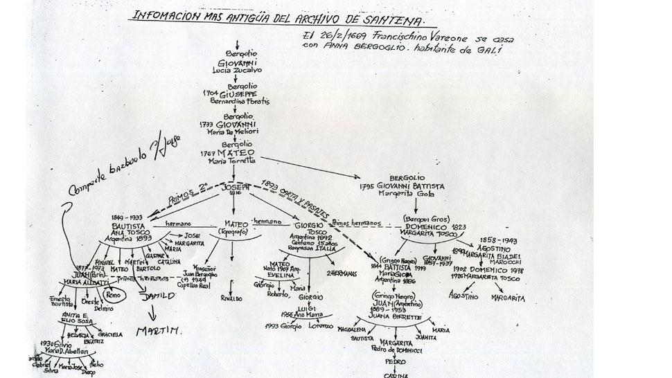 El árbol genealógico de Martín Bergoglio. A la centroizquierda, abajo, figura Jorge.