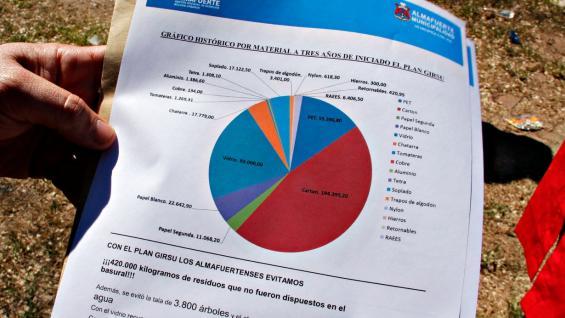 Gráfico que muestra las cantidades e importancia de los residuos seleccionados por los vecinos (Municipalidad de Almafuerte).