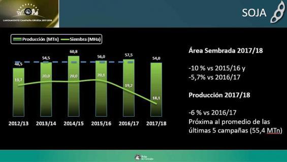 Primer cálculo 2017/18: la menor área de soja en seis campañas
