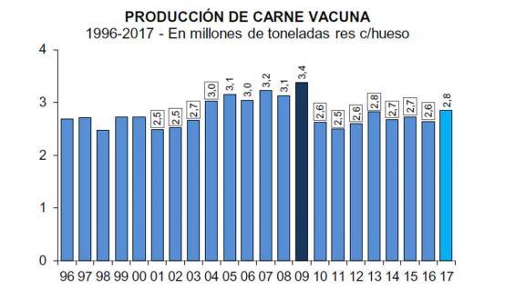 Aumentaron el consumo y la producción de carne vacuna durante 2017