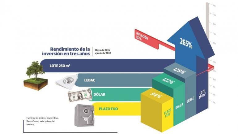 Fuente de los gráficos: Grupo Edisur, Banco Central, Indec y datos del mercado.
