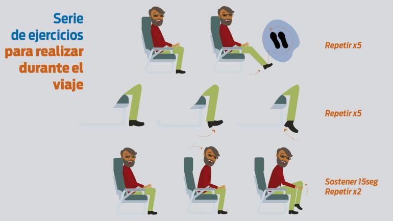 Ejercicios recomendados que pueden realizarse durante un viaje prolongado. (Sanatorio Allende)