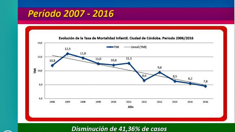LOGRO. Córdoba está entre las ciudades de Latinoamérica con más de un millón de habitantes que registran tasas de mortalidad infantil más bajas (Municipalidad de Córdoba).