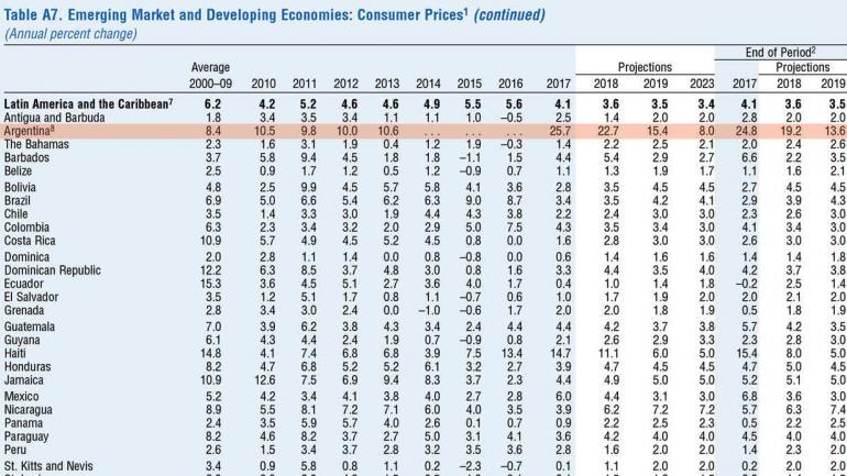 Parte del informe de FMI.