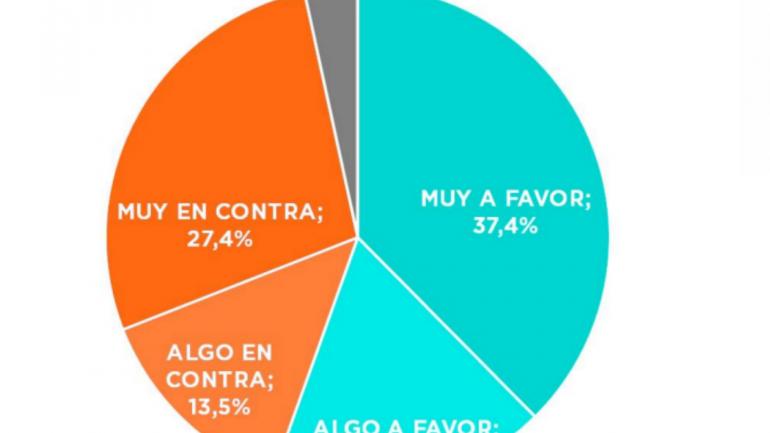 Los datos de la encuesta de Gustavo Córdoba y Asociados más destacados.