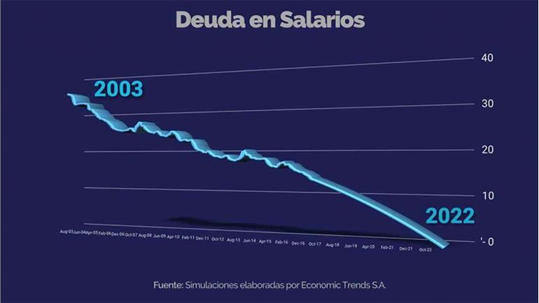 Fuente: Simulaciones elaboradas por Economic Trends S.A.