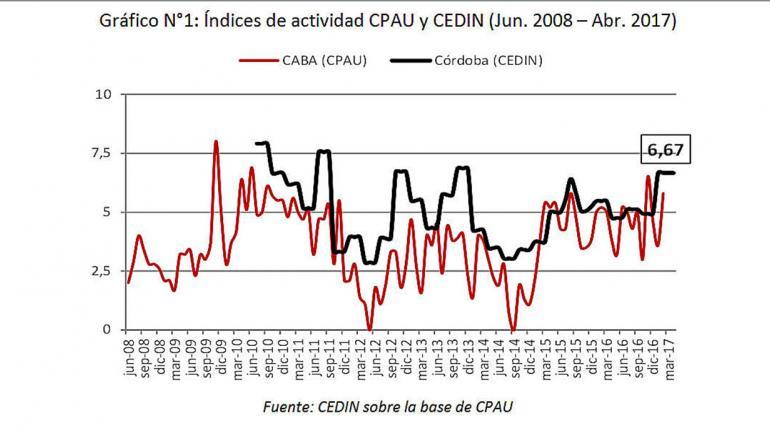 Gráfico N°1: Índices de actividad CPAU y CEDIN (Jun. 2008 – Abr. 2017)
