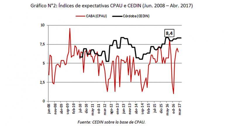 Gráfico N°2: Índices de expectativas CPAU e CEDIN (Jun. 2008 – Abr. 2017)