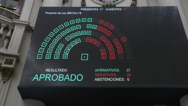 Resultados de la votación para la creación de la reserva. (Legislatura de Córdoba)