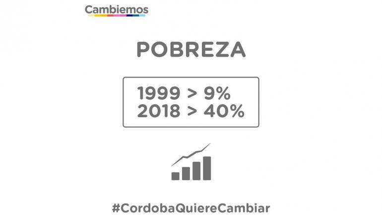 """Negri. El jefe del interbloque de Cambiemos en Diputados habló de """"desidia"""" y """"abandono"""" para referirse a la pobreza en Córdoba."""