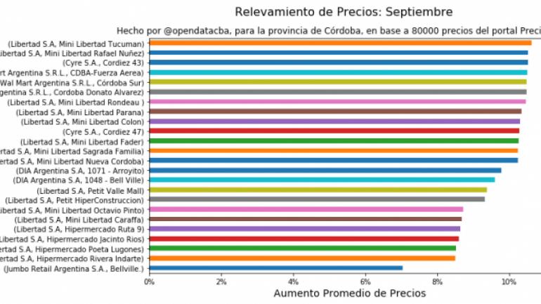 PRECIOS. La organización Open Data relevó más de 17 mil productos. (La Voz/Archivo)PRECIOS. La organización Open Data relevó más de 17 mil productos. (Gentileza Open Data Córdoba)