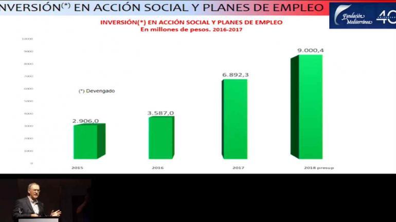Inversión en gasto social.
